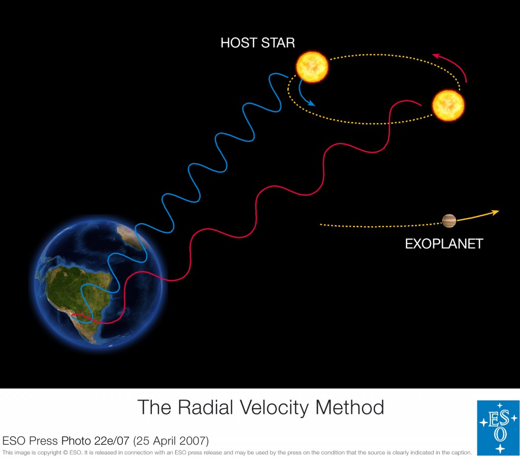 The radial velocity method to detect exoplanet is based on the detection of variations in the velocity of the central star, due to the changing direction of the gravitational pull from an (unseen) exoplanet as it orbits the star. When the star moves towards us, its spectrum is blueshifted, while it is redshifted when it moves away from us. By regularly looking at the spectrum of a star - and so, measure its velocity - one can see if it moves periodically due to the influence of a companion. Image credits : ESO