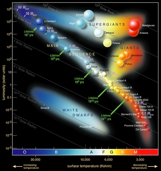 Hertzsprung–Russel diagram identifying many well known stars in the Milky Way galaxy. Image credits : ESO,