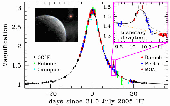 Lightcurve of microlensing event OGLE-2005-BLG-390 showing a 12-hour planetary anomaly attributed to a ~5.5 Earth-mass planet.