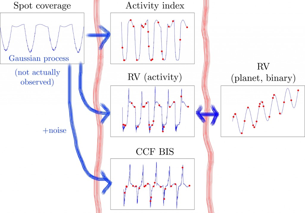 Simplified, schematic sketch of Prof. S. Aigrain's group scheme for the joint modelling of an Doppler time series with ancillary activity diagnostics using a technique called Gaussian Processes. Source : S. Aigrain's group website at http://splox.net
