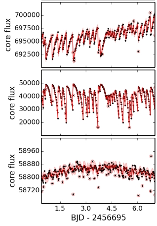 Kepler's 2 raw light curves contain a great deal of instrumental effects. Joint analysis of many stars combined with dedicated data-analysis techniques is necessary to enable the detection of the faint signals of transiting planet candidates.