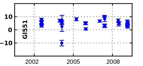 Doppler velocity measurements by X.Bonfils and his team taken between 2002 and 2009 with HARPS. Source : Bonfils et al. 2013 A&A, available via arXiv.