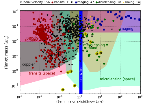 The distribution of known exoplanets as a function of mass vs. semi-major axis (normalized to the location of the snow line). Planets discovered by radial velocity (black triangles), transits (red circles), direct imaging (blue squares), pulsar timing (yellow stars) and microlensing (green pentagons) are shown. The planets of the solar system (yellow circles) are also depicted for comparison. The region of sensitivity of each method is also indicated.