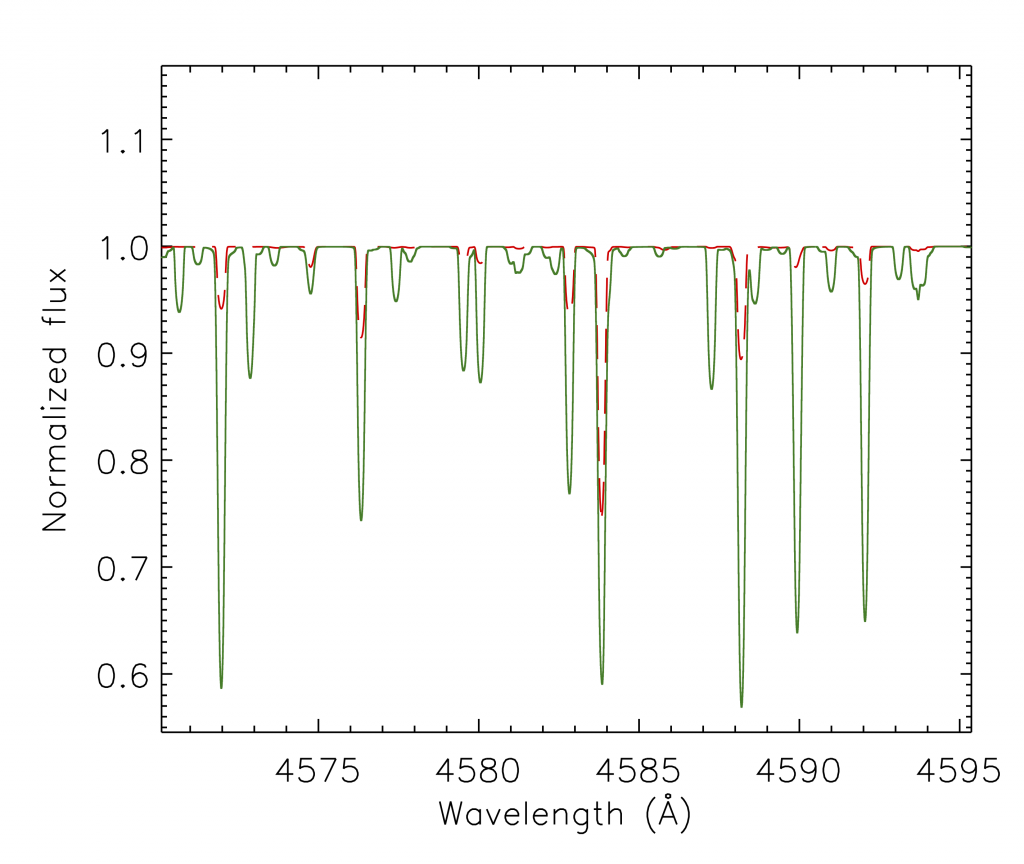 Shows a comparison between a solar abundance model spectrum (red dashes) and typical peculiar abundance spectrum (solid green) for a 13000 K star.