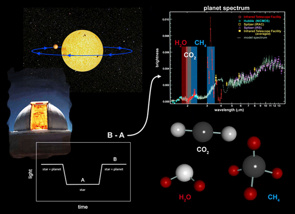 exoplanet-chemical-signatures