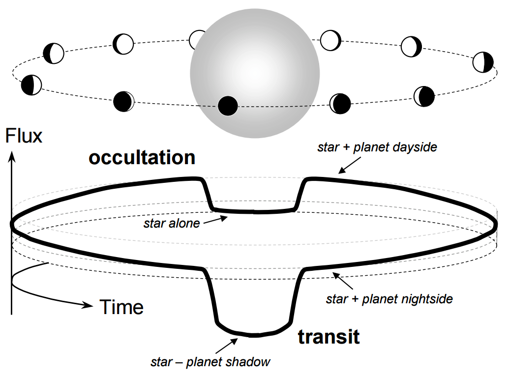Top: As planets revolve around their star they exhibit phases akin to the phases of the Moon, since we see variable parts of their day or night sides throughout their orbit. This picture, however, is not what one can see with a telescope. Bottom: the observed flux (=brightness) of a star hosting a transiting planet. We will see different amount of flux depending on the part of the planetary orbit: when the planet goes behind the star we will see just the star alone. At all other phases we will see a both the star and the planet , and the the latter will also block some of the star's light during transit.