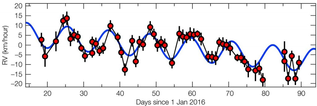 This plot shows how the motion of Proxima Centauri towards and away from Earth is changing with time over the first half of 2016. Sometimes Proxima Centauri is approaching Earth at about 5 kilometres per hour — normal human walking pace — and at times receding at the same speed. This regular pattern of changing radial velocities repeats with a period of 11.2 days. Careful analysis of the resulting tiny Doppler shifts showed that they indicated the presence of a planet with a mass at least 1.3 times that of the Earth, orbiting about 7 million kilometres from Proxima Centauri — only 5% of the Earth-Sun distance.