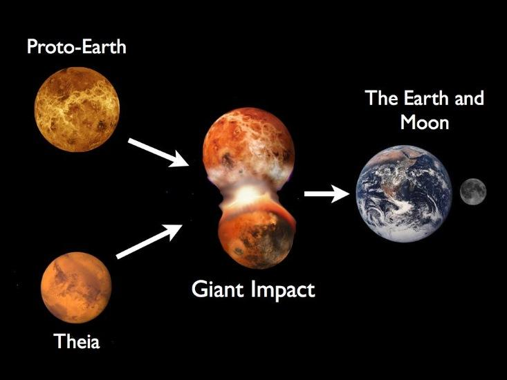 Figure 2: Diagram showing the formation of Earth from 2 protoplanets - Proto-Earth and Theia. Image Credit: Sean Raymond